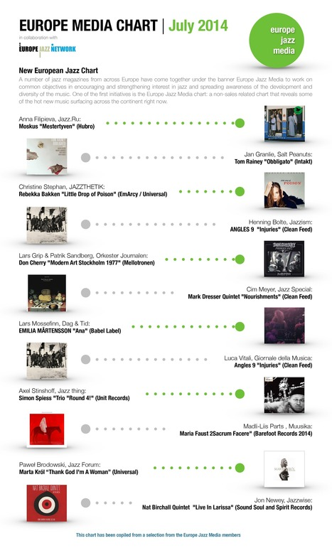 EUROPE MEDIA CHART - JULY 2014 | Europe Jazz Network | Parental Responsibility | Scoop.it