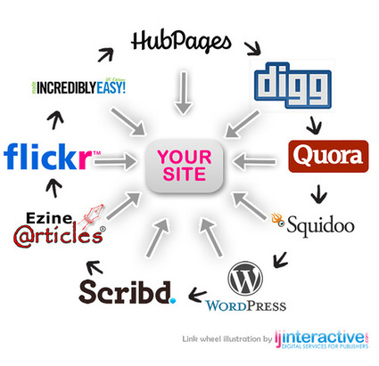 Link Wheels: Are They In or Out? | Backlinks for your Blog | Scoop.it