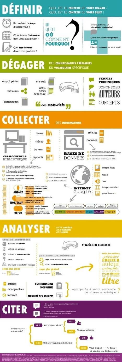 Les étapes de la recherche documentaire en infographie. | Cabinet de curiosités numériques | Scoop.it