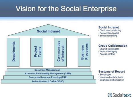 Vision for the Social Enterprise | Enterprise Social Software Blog | Socialtext | Tech Radar | Scoop.it