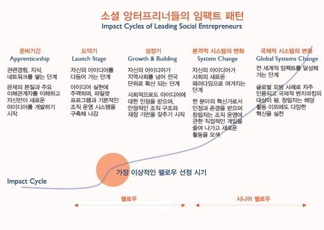 [궁금해요 아쇼카!] | Ashoka Korea's e-newsletter | Scoop.it