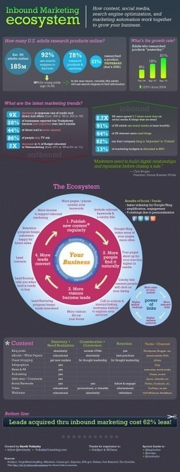 [INFOGRAPHIC] Inbound Marketing Ecosystem | Social media culture | Scoop.it