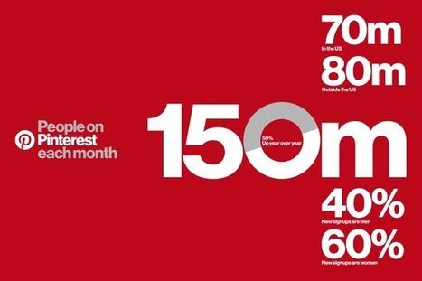 150 million people finding ideas on Pinterest   Pinterest   Scoop.it