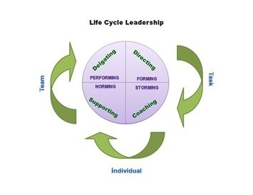 HOW MANY LEADERSHIP STYLES DO YOU NEED? | Leadership Online | Scoop.it