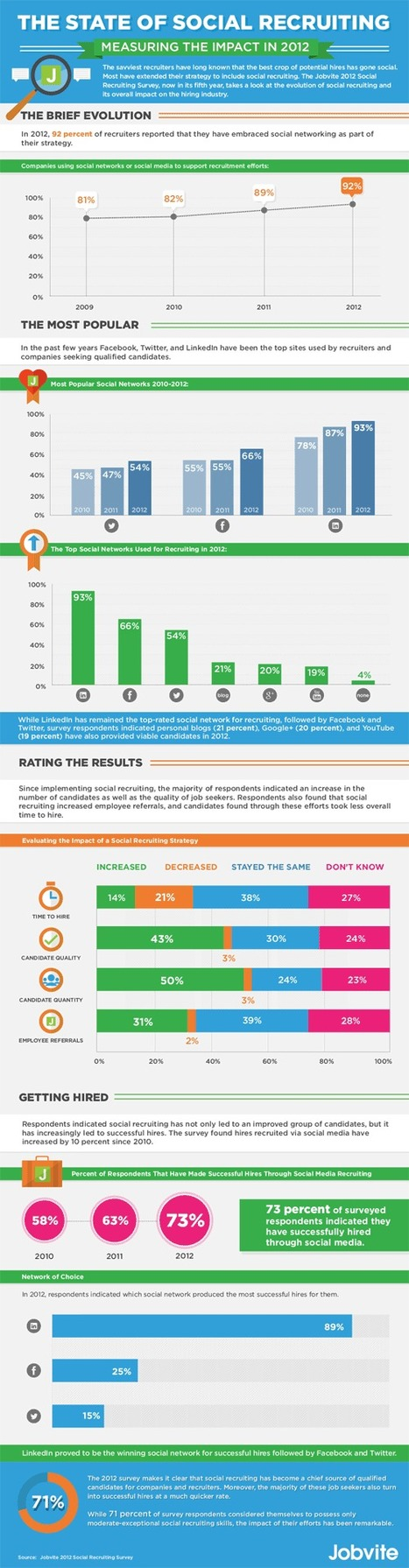 93% of recruiters use social media in 2012, Global Recruiting Roundtable | Employer Branding News | Scoop.it