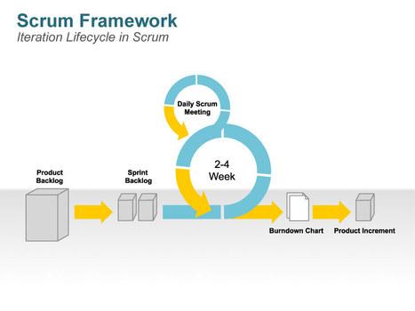 scrum process animated ppt slides agile