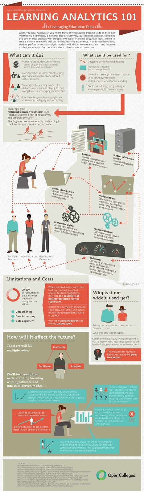 Learning Analytics 101 [INFOGRAPHIC]   Learning Technologies (curated by MF)   Scoop.it