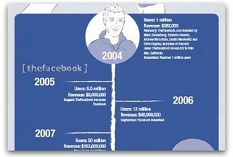 Infographic: Facebook's rise to success | Communication Advisory | Scoop.it