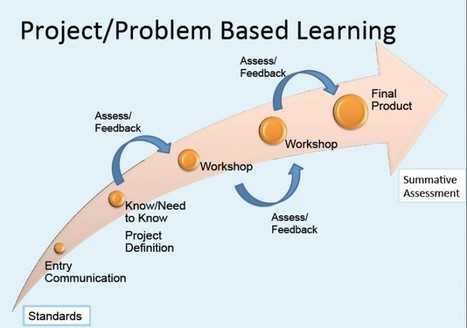 The 1-hour crash course on integrating project-based learning - Daily Genius | Technology in Art And Education | Scoop.it