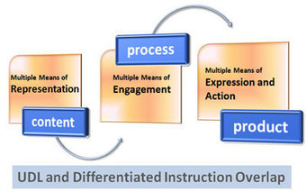 Differentiated Instruction In Udl Universal Design For Learning Scoop It