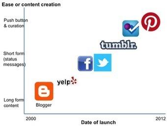 Pinterest, 소셜 컨텐츠 큐레이션   About Curation   Scoop.it