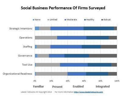 Business-Integration/Profeesionalisierung the 2014 Social Business Benchmark Study | Social Media in Public Relations | Scoop.it