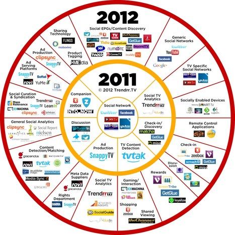 Social TV Ecosystem 2011 / 2012 [Infographic]   digitalassetman   Scoop.it