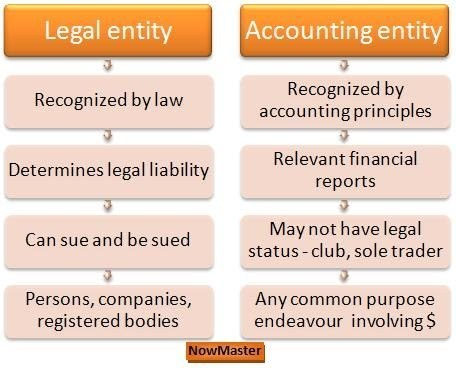 accounting entity My understanding of the entity convention is that the business should be treated as a separate entity and not related to the owner/owners generally, when working for or in a company, is.