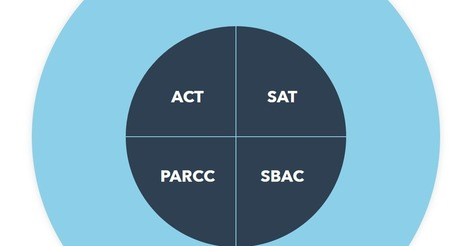 Act in igeneration 21st century education pedagogy digital prepfactory offers individualized sat act parcc and sbac prep via rmbyrne fandeluxe Choice Image