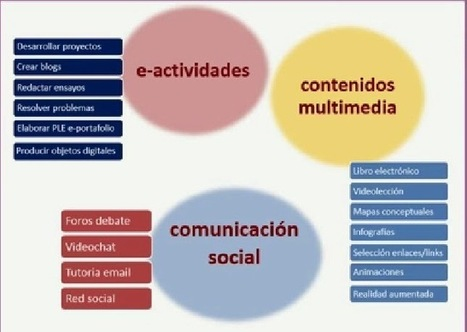 Aplicaciones educativas en entornos virtuales: Enseñar y aprender en la virtualidad | Tecnología Educativa e Innovación | Scoop.it