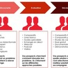 Social network Community management