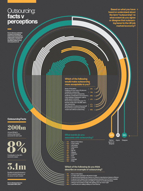 Infographics: Raconteur / The Times 2012 | Top Design Magazine - Web Design and Digital Content | Visualization Gallery | Scoop.it
