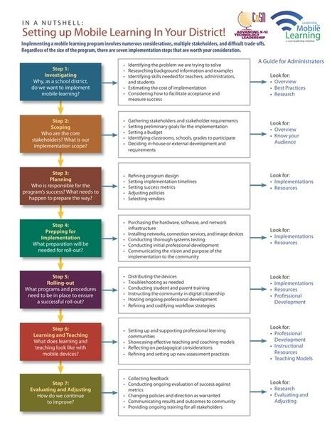Guía para la implementación de mobile learning en instituciones educativas   El rincón de mferna   Scoop.it