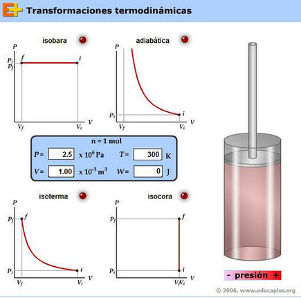 ¡E U R E K A! » 01 Termoquímica | Química 6º | Scoop.it