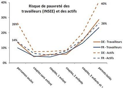 Statistiques des emplois mini-jobs en Allemagne - iFRAP | Dialogue Social | Scoop.it