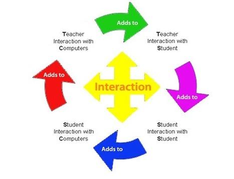 Student Faculty Interaction | SchoolandUniversity.com | Scoop.it
