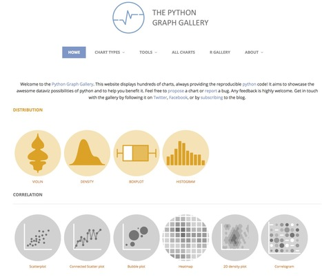 The Python Graph Gallery   The science toolbox