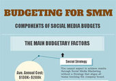 How to Effectively Budget Your Social Media Program in 2013 | ClickZ | Women Today | Scoop.it