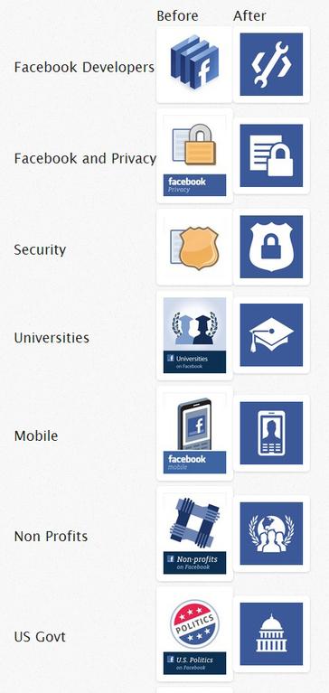 Facebook : Changement du logo du réseau social - WebLife | E-marketing et les réseaux sociaux | Scoop.it