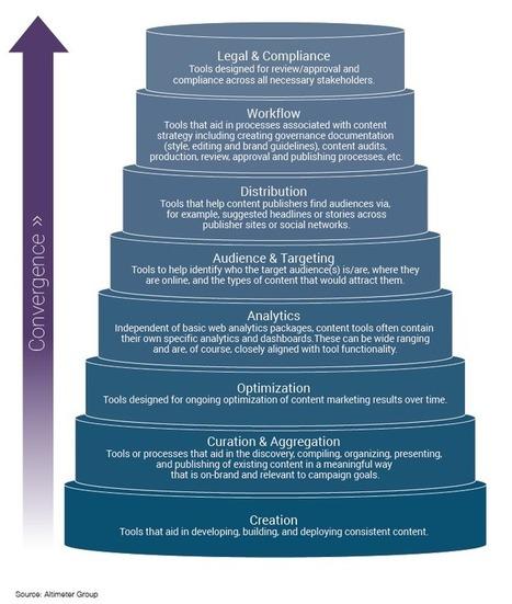 L'importanza del Content Marketing | All about Social Media | Scoop.it