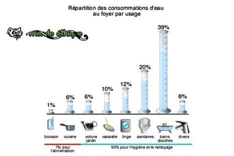 Economies d'eau, comment bien faire ?? | Je, tu, il... nous ! | Scoop.it