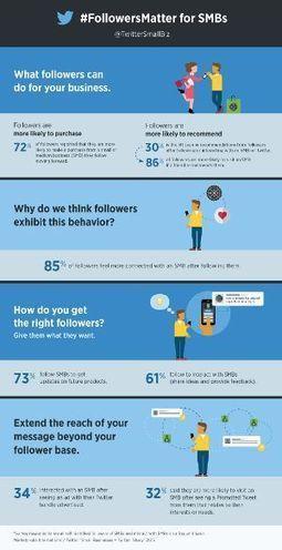 Le opportunità di Twitter per le PMI | Communication & Social Media Marketing | Scoop.it