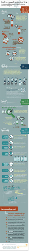 Making good infographics #infographic #design | Create, Innovate & Evaluate in Higher Education | Scoop.it
