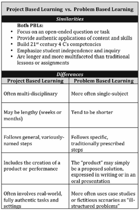Illustrative Chart on Project Based Learning Vs Problem Based Learning | Educational Technology and Mobile Learning | À l'école au 21e siècle | Scoop.it