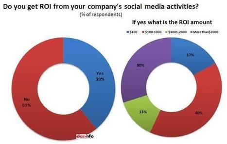 """61% Of SMBs Get """"No"""" ROI From Social Media Activities And Find Facebook ... - Dazeinfo 