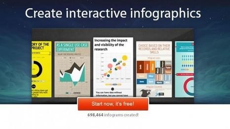 Crea tus propias infografías con Infogr.am | pasion por el aprendizaje online | Scoop.it