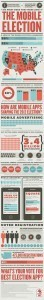 How the 2012 Election Became the Mobile Election - Infographics | data visualization | Scoop.it