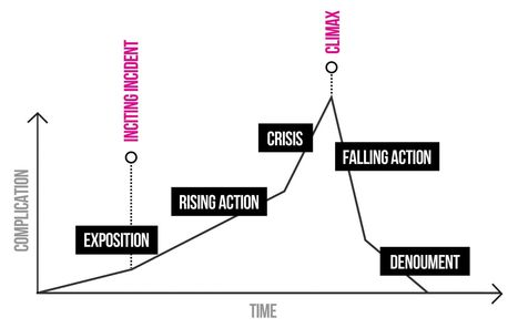 Storytelling for success | Digital Storytelling | Scoop.it