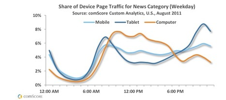 The rise and rise of mobile email marketing | Gestion de contenus, GED, workflows, ECM | Scoop.it
