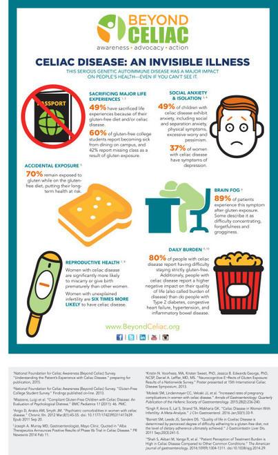 Gluten-Free Diet is a Need for Celiacs | Gluten Freedom | Scoop.it