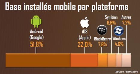 Baromètre trimestriel du Marketing Mobile en France T1 2013 : Infographie | QRiousCODE | Scoop.it