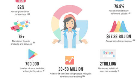 Here's How Google Tracks You - and What You Can Do About It - True Stories | Digital Imaging - Telling the Story | Scoop.it