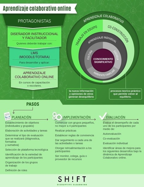 Aprendizaje colaborativo online #infografia #infographic #education | Personal [e-]Learning Environments | Scoop.it