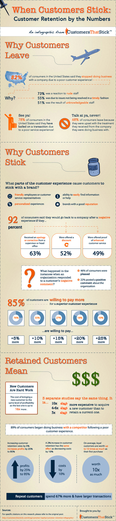 Customer Retention   Social Media Today   Designed to Sell   Scoop.it