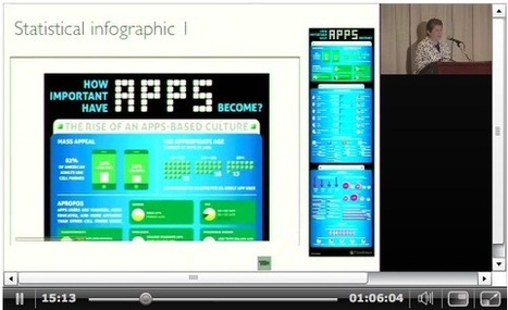 Infographics | Computer Applications for Educators and Librarians | Scoop.it