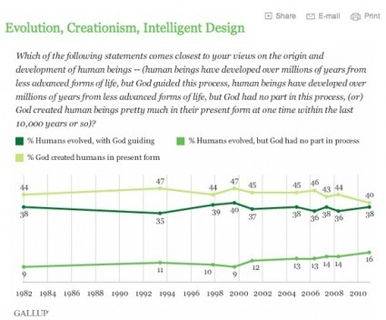 More cause for celebration: evolution acceptance on theuptick   Modern Atheism   Scoop.it