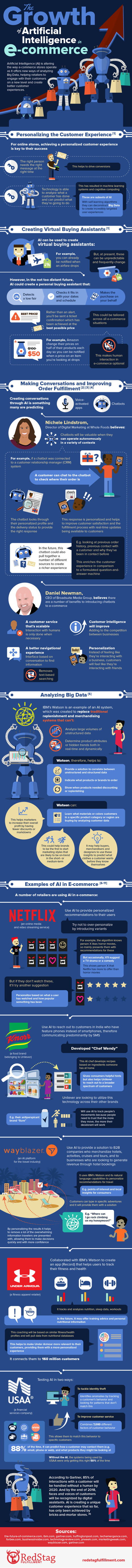 The Growth of Artificial Intelligence in Ecommerce #Infographic | MarketingHits | Scoop.it