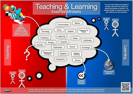 Teaching & Learning Visualisations- Essential Mindsets | Educating in a digital world | Scoop.it