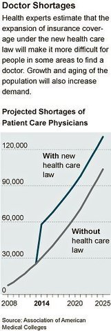 Too Few Doctors in Many U.S. Communities | Healthy Vision 2020 | Scoop.it