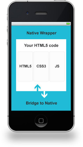 Hybrid Mobile Apps: Providing A Native Experience With Web Technologies - Smashing Magazine | Web mobile applications | Scoop.it